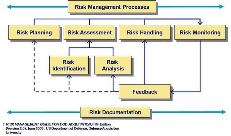 Risk management plan Objectives