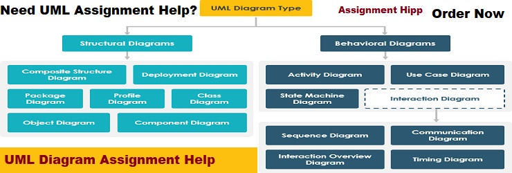 UML Diagram Assignment Help